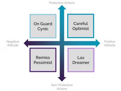 Pandemic Personas Model