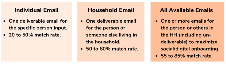 Email Append Options