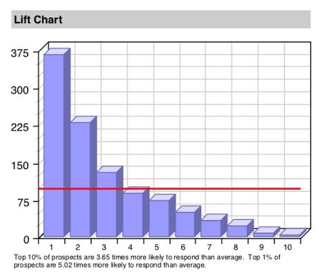 Analytic Model Lift Chart